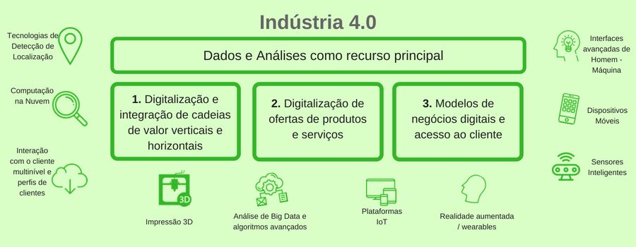 Indústria 4.0 Dados e Análises
