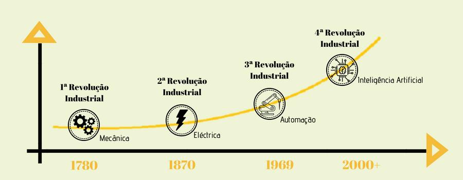 Indústria 4.0 será Revolução